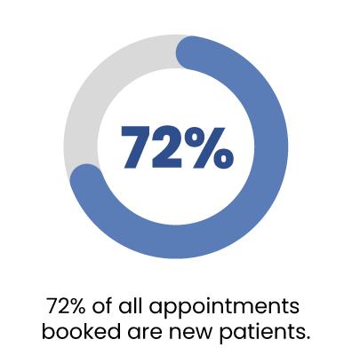 pie-chart-new-patients